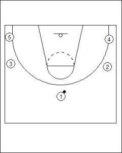 Open Post Offense Standard Diagram 1