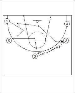 Open Post Offense Standard Diagram 5