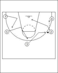 Open Post Offense Standard Diagram 6