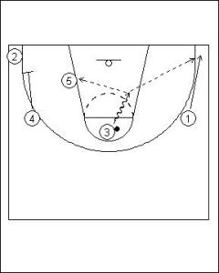 Shuffle Offense Variation I Diagram 3