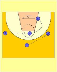 Wheel Offense Standard Diagram 1