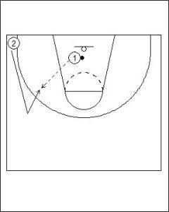 Duke 2 Man Fast Break Drill Diagram 1