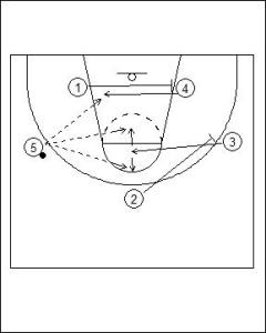 3-2 Patterned Motion Offense Diagram 4