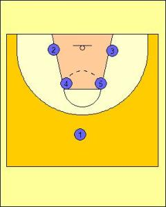 Box Offense Standard Diagram 1