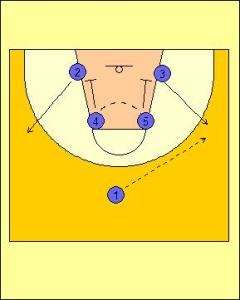 Box Offense Standard Diagram 2