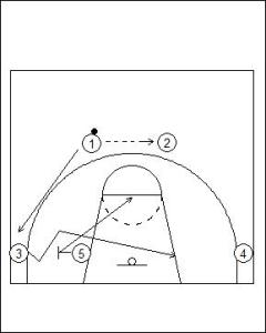 Flex Offense Variation Screener Pop Diagram 1
