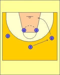 Zipper Offense Standard Diagram 1