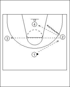 4 vs. 3 Fast Break Options Diagram 1