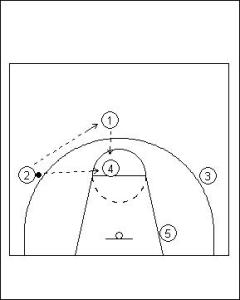 UCLA Offense Series Example 1 Diagram 2