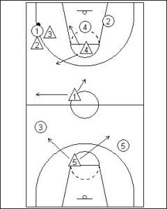 1-2-1-1 Full Court Zone Press Diagram 3