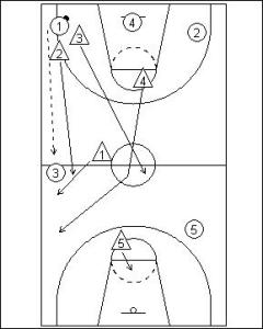1211 Full Court Zone Press  Functional Basketball Coaching