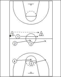 1-2-2 Half Court Trap Diagram 3