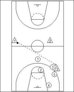 1-2-2 Half Court Trap Diagram 5