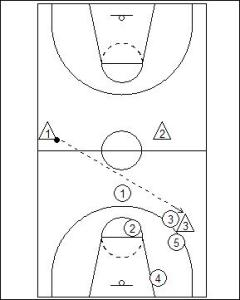 1-2-2 Half Court Trap Diagram 5