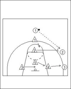 2-3 Zone Defence Diagram 3