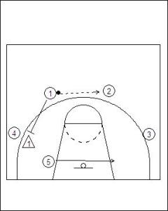 4–1 Free Motion Offense Diagram 3