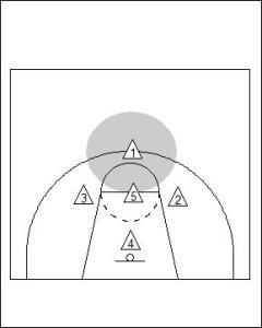 1-3-1 Zone Defence Diagram 1