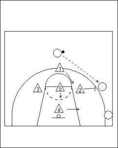 1-3-1 Zone Defence Diagram 2