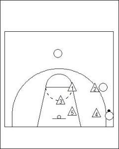 1-3-1 Zone Defence Diagram 4