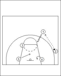 Box Offense: Basket Screen (Zone Offense) Diagram 3