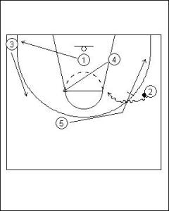 Pick and Roll Offense: One Pass On-ball Diagram 2