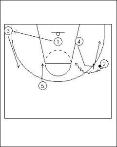 Pick and Roll Offense: One Pass On-ball Diagram 5