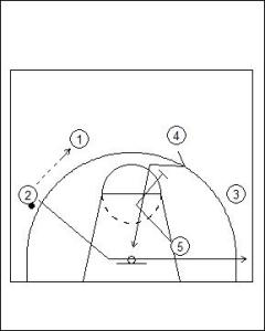 Shuffle Offense: Dual Cut to On-Ball Play Diagram 1