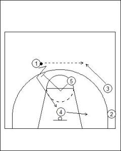 Shuffle Offense: Dual Cut to On-Ball Play Diagram 2