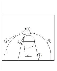 UCLA Offense: Strong Side Fill Diagram 1