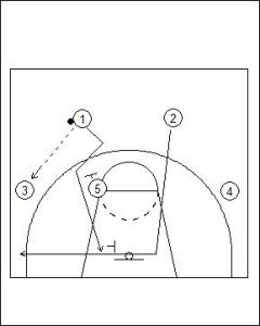 UCLA Offense: Strong Side Overload with On-Ball Diagram 1