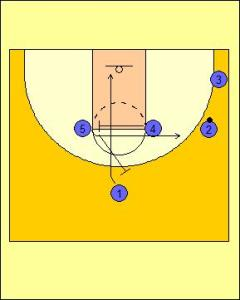 Box Offense: High Screen and On-ball Screen Diagram 2