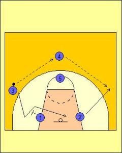 High Post Offense: Cross Cut Diagram 2