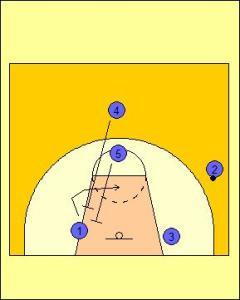 High Post Offense: Cross Cut Diagram 3