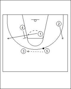 UCLA Offense: Dual Point Cut Diagram 4