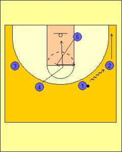 Zipper Offense: High Post On-ball Diagram 1