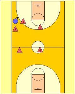 2-2-1 Full Court Zone Press Diagram 3