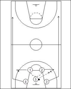 Functional Basketball Coaching | Primary Transition