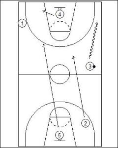 Primary Transition: Small Forward Link Diagram 3