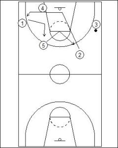 Primary Transition: Small Forward Link Diagram 4