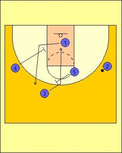 Wheel Offense: Triple Screen into On-ball Diagram 2