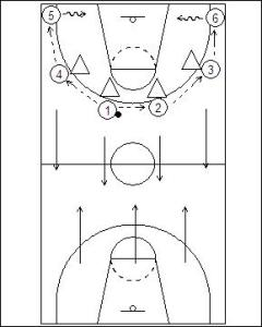 6 on 4 Half Court/Full Court Drill Diagram 1