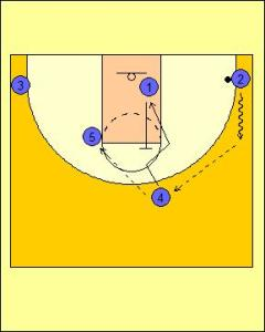High Post Offense: Up Screen into On-Ball Screen Diagram 2