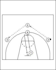 High Post Offense: Stack High Diagram 3
