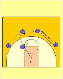 Princeton Offense: Dribble Entry Option Diagram 2