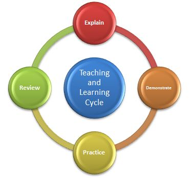 diagram of learning cycle four blank fishbone template functional basketball coaching teaching and cycleteaching