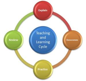 Functional Basketball Coaching | Teaching and Learning
