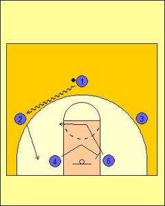 Motion Offense Dribble Entry Mid-Zone Screen Diagram 1