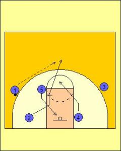 Motion Offense Dribble Entry Mid-Zone Screen Diagram 2