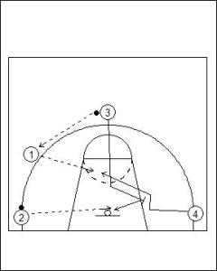 Two Ball Screen and Roll Drill Diagram 1