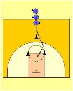 Y Dribbling Drill Diagram 1